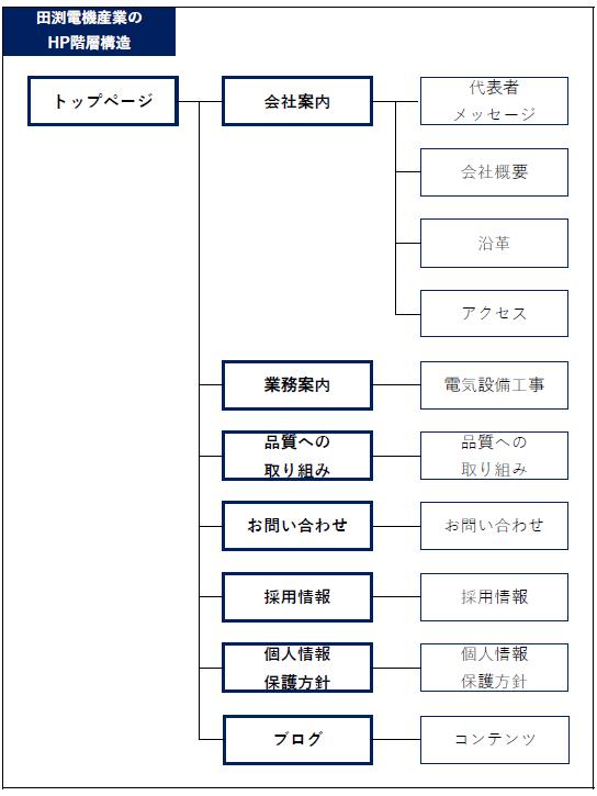 HP階層構造